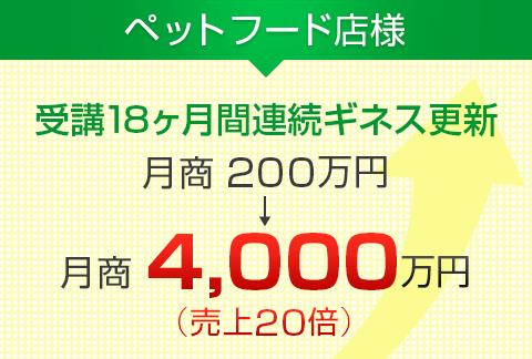 ペットフード店様|月商200万円→月商4,000万円(売上20倍)