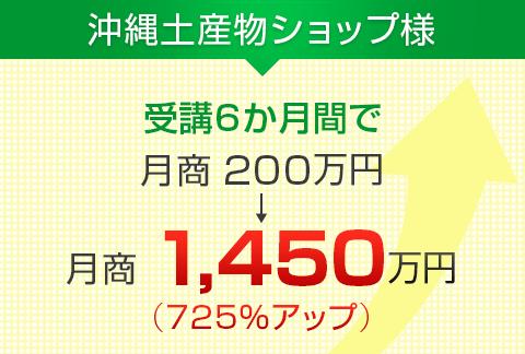 沖縄土産物ショップ様|月商200万円→月商1,450万円(700%アップ)