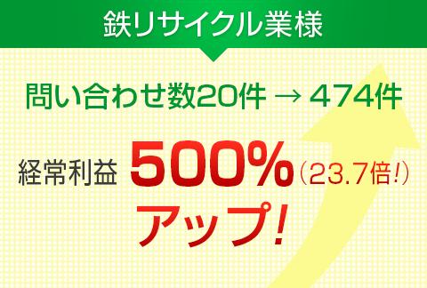鉄リサイクル業様|お問い合わせ数20倍!経常利益500%アップ